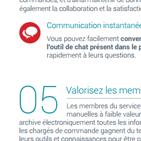 Ebook : 9 raisons de dématérialiser ses commandes clients