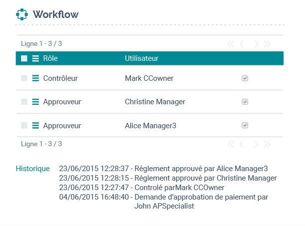 Workflow et audit du traitement des documents